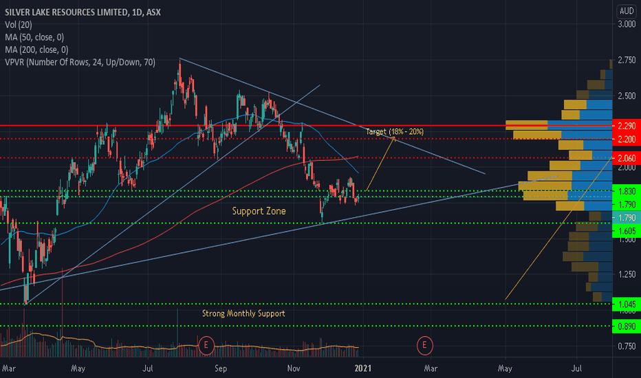 slr btc tradingview)