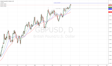 GBPUSD: GBPUSD DAILY OVERVIEW