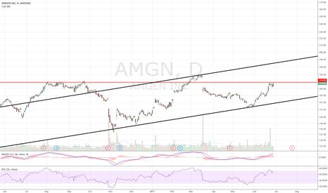 AMGN: Long setup.
