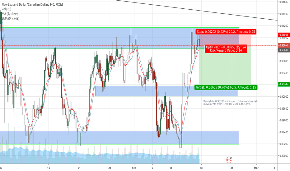 NZDCAD: NZDCAD Potential Short Opportunity