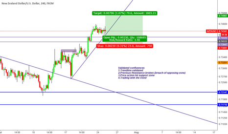 NZDUSD: Possible bullish execution