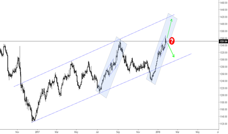 XAUUSD: Is there a similarity ???