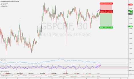 GBPCHF: Intraday Trade Idea GBPCHF