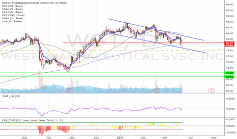 WST: WST - Head & shoulder formation short from $78 to $8.84