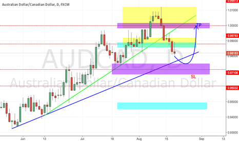 AUDCAD: AUDCAD, DAILY