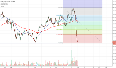 FDX: $FDX holding support