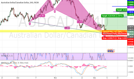 AUDCAD: shark pattern already completed