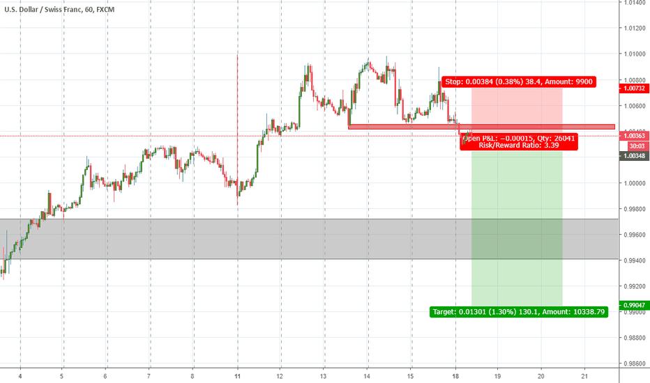 USDCHF: USDCHF sell reversal pattern