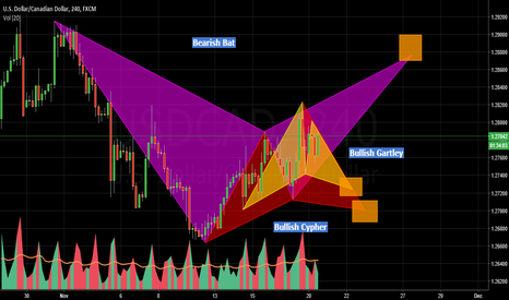 USDCAD: multiple harmonic patterns to trade on usd cad