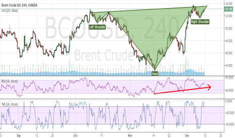 BCOUSD: Crude oil will enter a strong bullish phase soon