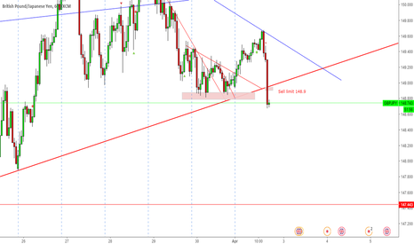 GBPJPY: Sell limit GBPJPY 148.95-148.9