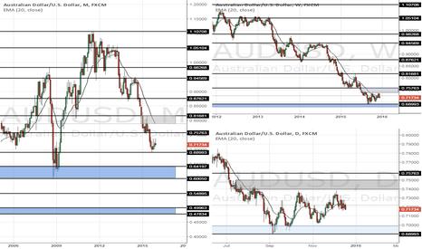 AUDUSD: AUDUSD Triple Timeframe Supply & Demand