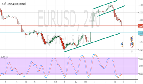 EURUSD: soon bounce?