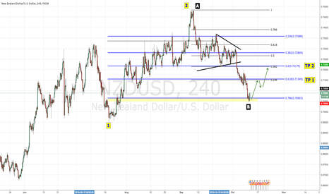 NZDUSD: 10/11/16 - NZD/USD - LONG SETUP