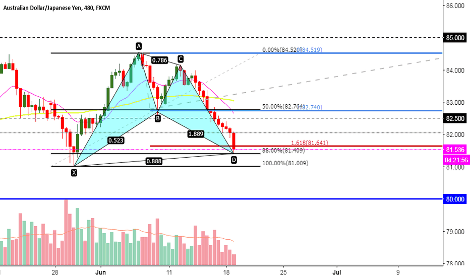 AUDJPY: AUDJPY LONG GARTLEY