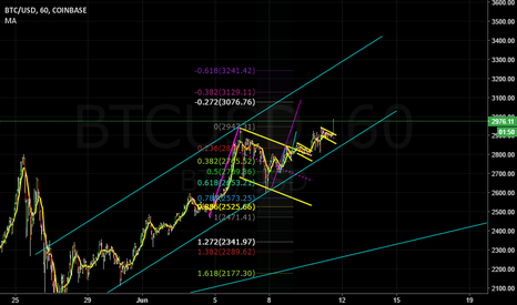 BTCUSD: flag completed