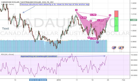 CADAUD: CADAUD bearish cypher pattern