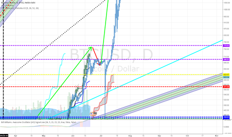 BTCUSD: Bitcoin to break $800 within 48 hours