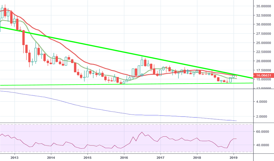 XAGUSD: silver and the great reflation