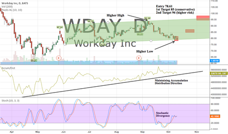 WDAY: All signs pointing towards a good long trade here in WDAY