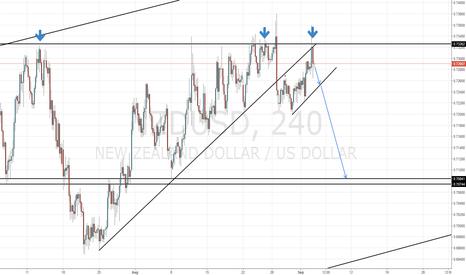 NZDUSD: NZD/USD Triple Top