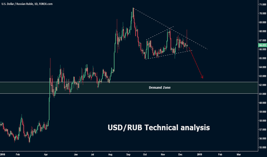 USDRUB: USD/RUB Technical analysis