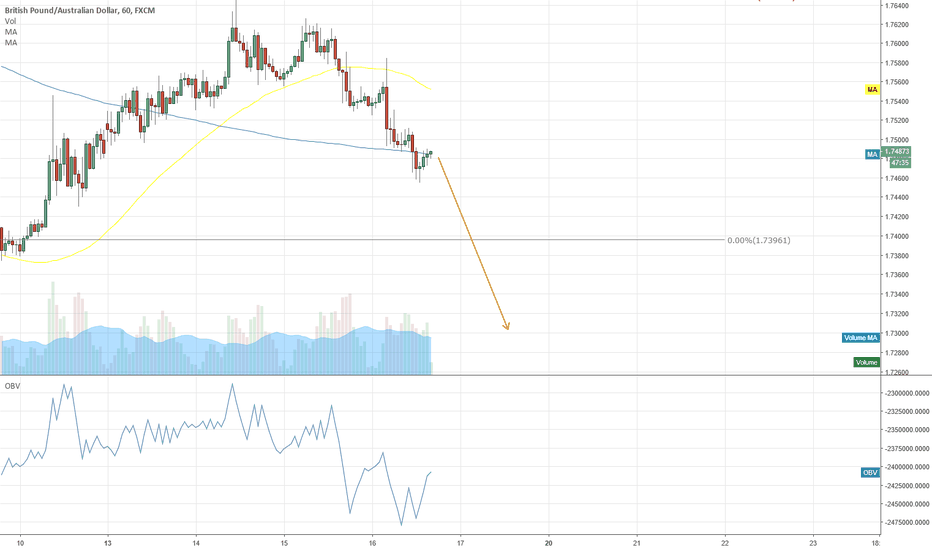 GBPAUD: GBPAUD expecting drop