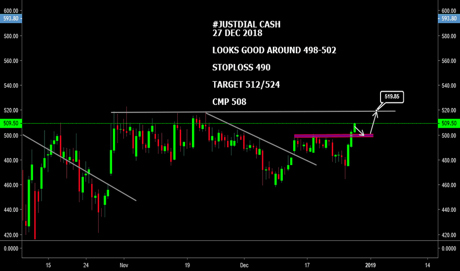 JUSTDIAL: #JUSTDIAL CASH : LOOKS GOOD AROUND 498-502 O