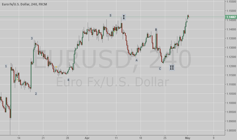 EURUSD: THE END OF THE CYCLE, A NEW UPSIDE MOVEMENT IS STARTING.