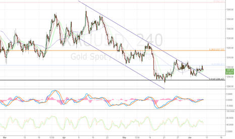 XAUUSD: Gold break channel rise