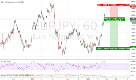 EURJPY: EURJPY now is a sell point