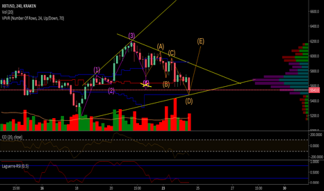 XBTUSD: BTC/USD Finally a potential breakout!!! (Re-adjusted chart)
