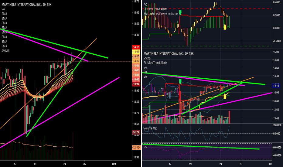 MRE: Imminent Bullish break Above 14.28