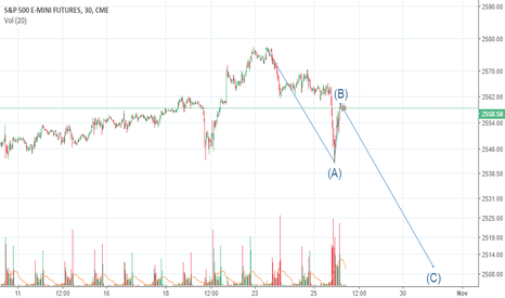 ES1!: spx potential