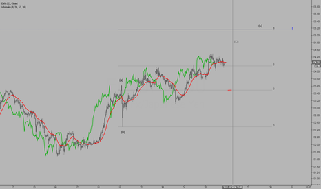 EURJPY: EURJPY 30 min chart