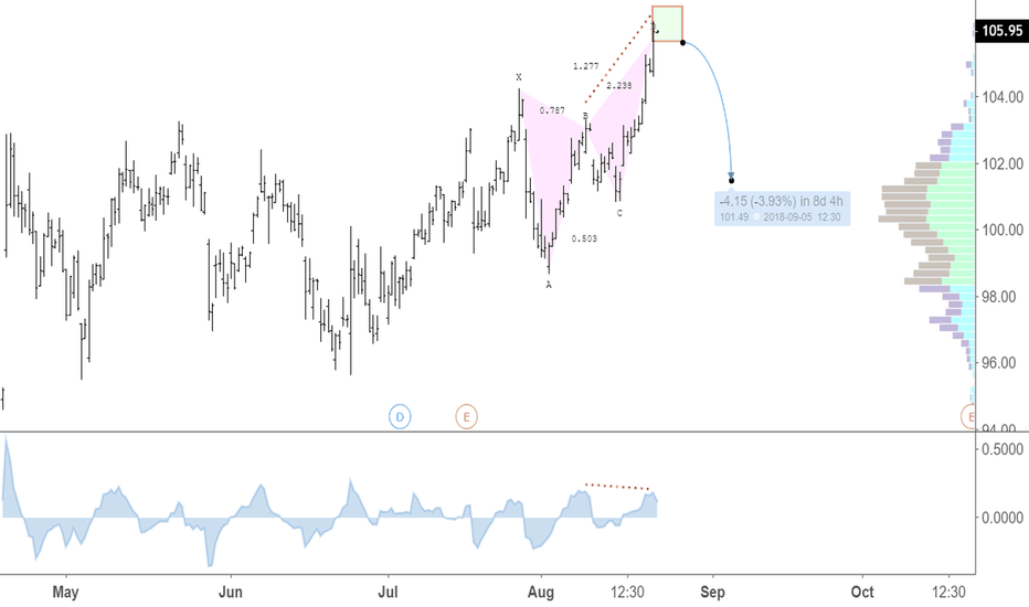 AXP: Bearish Butterfly