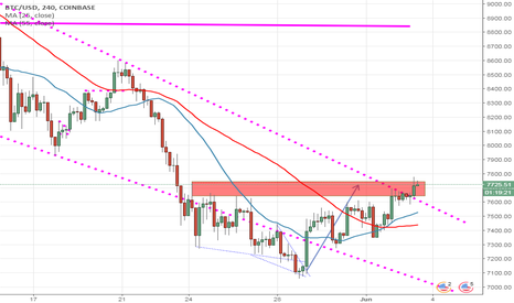 BTCUSD: BTC is trying to deceive us
