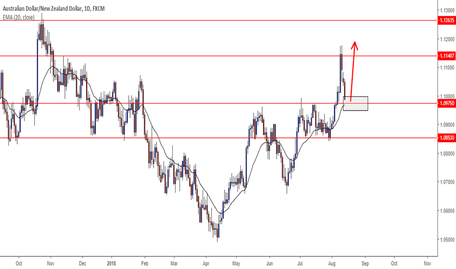 AUDNZD: AUDNZD - Bullish trend may continue again from crucial 1.0975