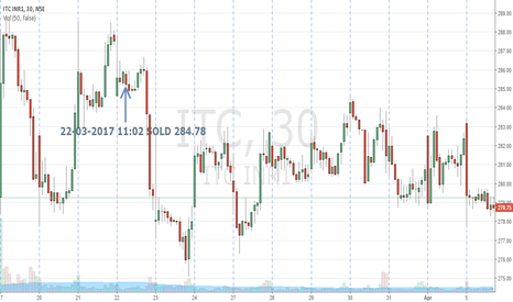 ITC: ITC | Trade 11| 30M