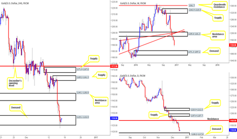 XAUUSD: On the sidelines at the moment - anyone seeing different?