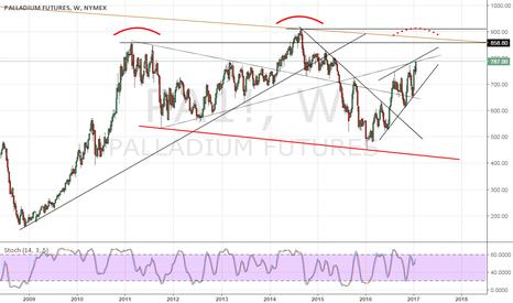 PA1!: Palladium potential H&S