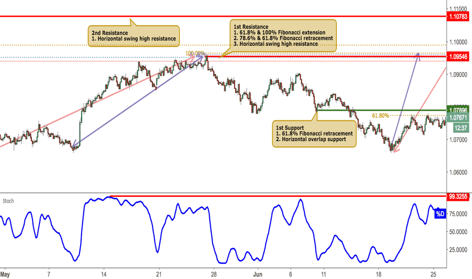 AUDNZD: AUDNZD Approaching Resistance, Potential For A Reversal
