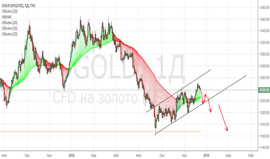 GOLD: Золото не может стоить в 1.5 раза дороже платины