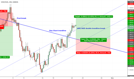 USDSGD: USD/SGD Double trendline Break