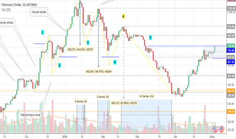 ETHUSD: Etherum (ETHUSD) - Análisis de Price Action (1D)