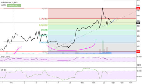 NSPR: Price will break out above $.63 ready for the next expansion.