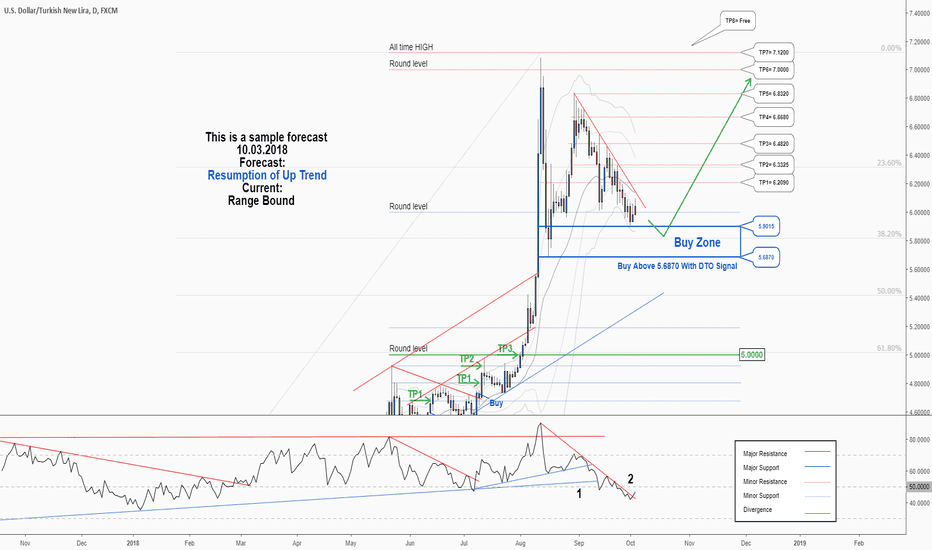 USDTRY: A great opportunity to buy in Turkish Lira.