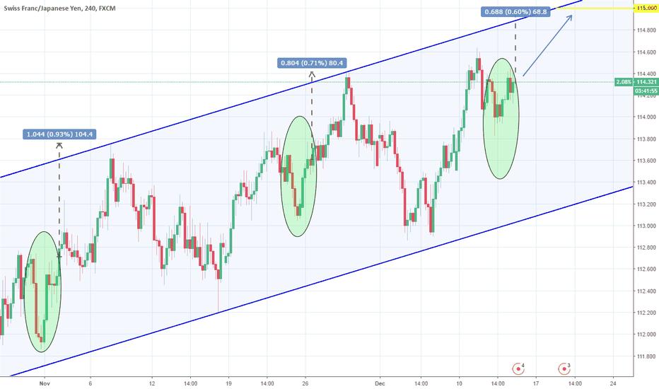 CHFJPY: CHFJPY: Recurring pattern shows buy to 115.00.