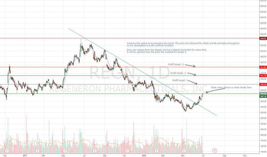 REGN: REGN- possible change in the trend.