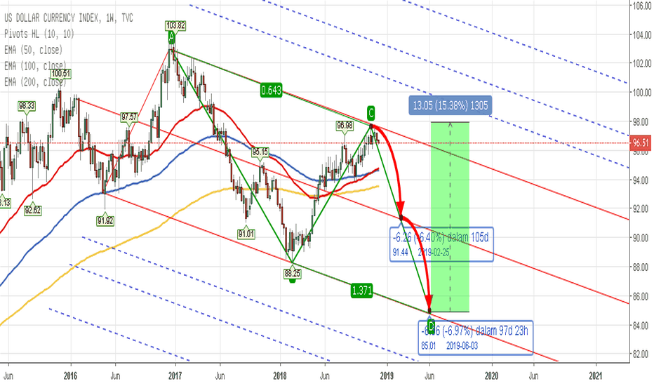 DXY: PITCHFORK - Indeks US Dolar (High Probability - Bearish) - 2019